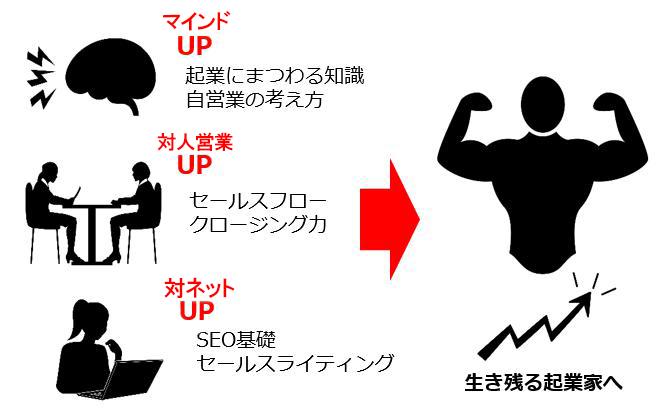 名古屋起業コンサルティング